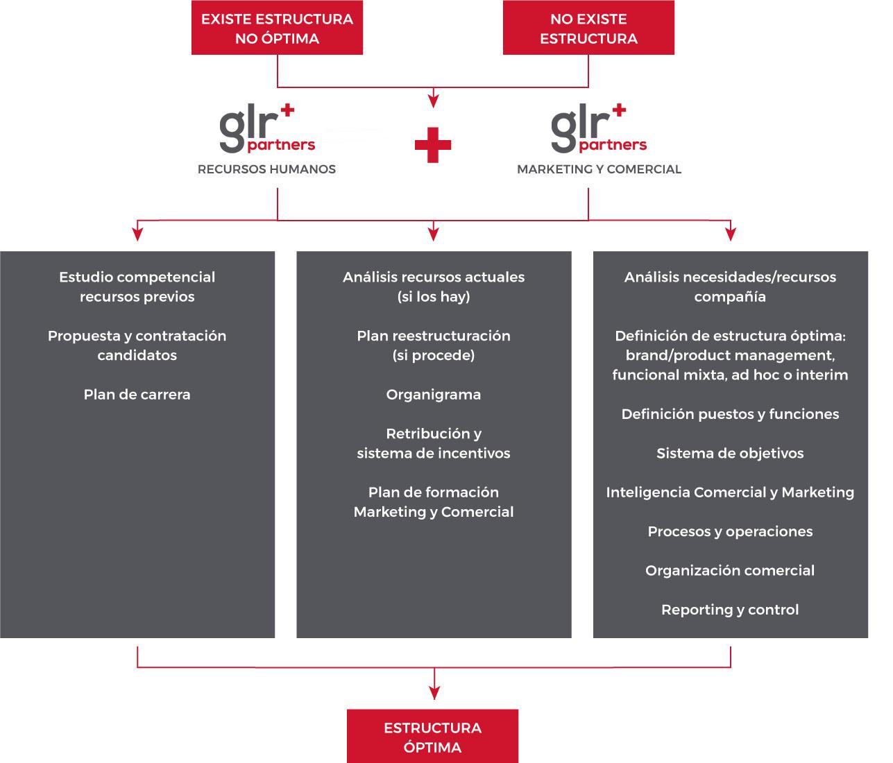 fuerza-ventas_GLR+